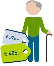 een gepensioneerd alleenstaand persoon bespaart 974 euro ten opzichte van het duurste product en gemiddeld 465 euro