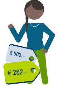 een jong alleenstaand persoon bespaart 503 euro ten opzichte van het duurste product en gemiddeld 262 euro