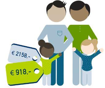een jong gezin bespaart 2158 euro ten opzichte van het duurste product en gemiddeld 918 euro