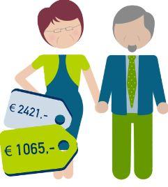 een ouder stel bespaart 2421 euro ten opzichte van het duurste product en gemiddeld 1065 euro
